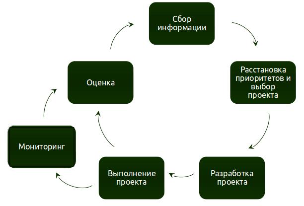 Проектный цикл