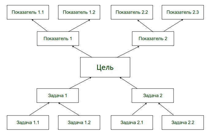 Дерево проблем - дерево решений
